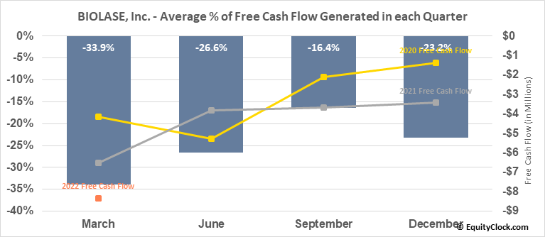 BIOLASE, Inc. (NASD:BIOL) Free Cash Flow Seasonality