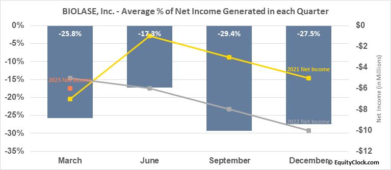 BIOLASE, Inc. (NASD:BIOL) Net Income Seasonality