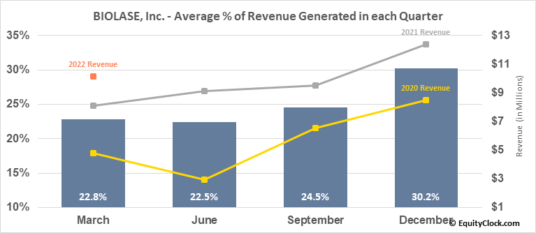 BIOLASE, Inc. (NASD:BIOL) Revenue Seasonality