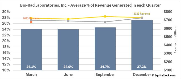 Bio-Rad Laboratories, Inc. (NYSE:BIO) Revenue Seasonality