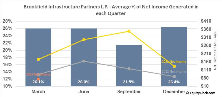 Brookfield Infrastructure Partners L.P. (TSE:BIP/UN.TO) Net Income Seasonality