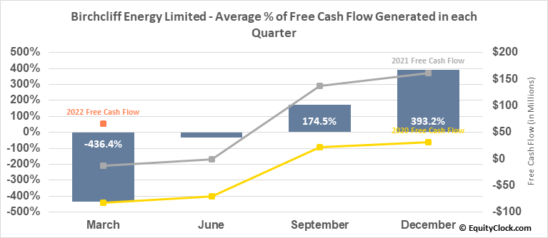 Birchcliff Energy Limited (TSE:BIR.TO) Free Cash Flow Seasonality