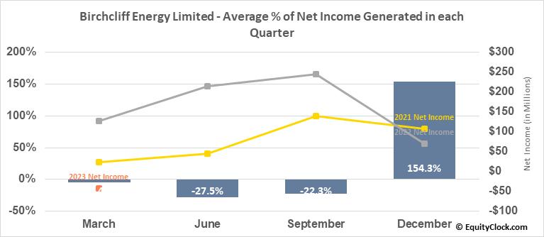 Birchcliff Energy Limited (TSE:BIR.TO) Net Income Seasonality