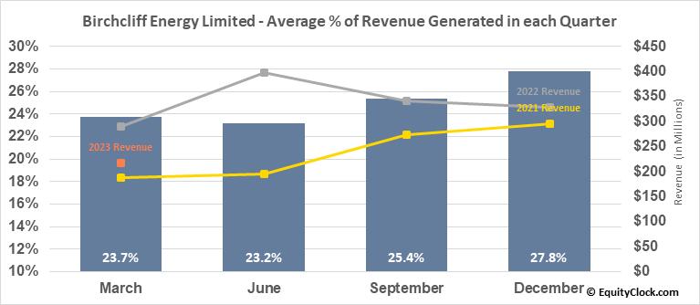 Birchcliff Energy Limited (TSE:BIR.TO) Revenue Seasonality