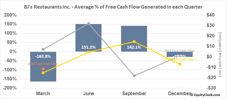 BJ's Restaurants Inc. (NASD:BJRI) Free Cash Flow Seasonality