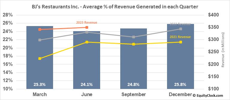 BJ's Restaurants Inc. (NASD:BJRI) Revenue Seasonality