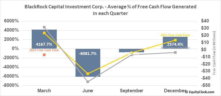 BlackRock Capital Investment Corp. (NASD:BKCC) Free Cash Flow Seasonality
