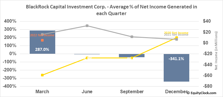 BlackRock Capital Investment Corp. (NASD:BKCC) Net Income Seasonality