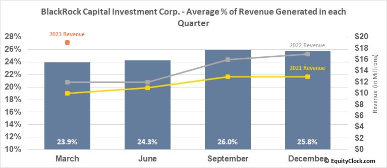 BlackRock Capital Investment Corp. (NASD:BKCC) Revenue Seasonality