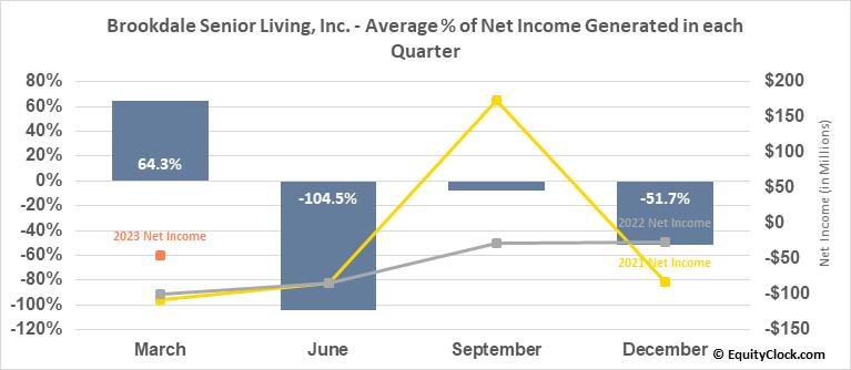 Brookdale Senior Living, Inc. (NYSE:BKD) Net Income Seasonality