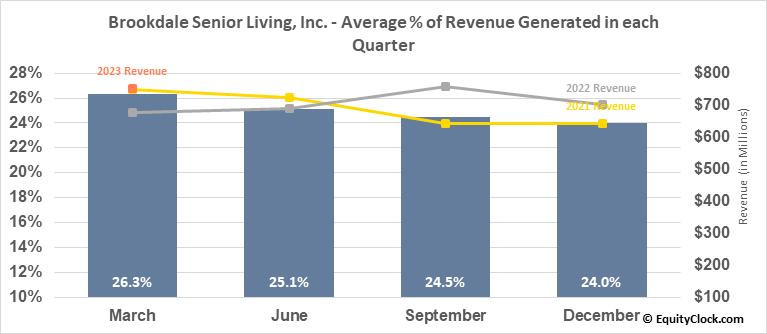 Brookdale Senior Living, Inc. (NYSE:BKD) Revenue Seasonality