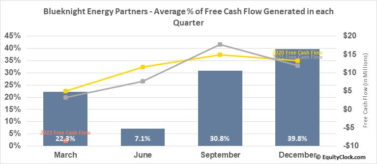 Blueknight Energy Partners (NASD:BKEP) Free Cash Flow Seasonality