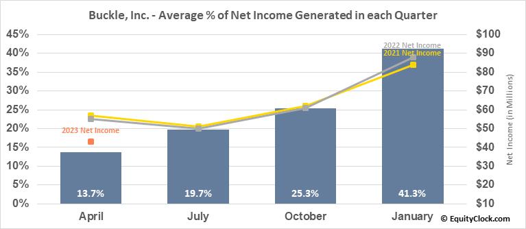 Buckle, Inc. (NYSE:BKE) Net Income Seasonality