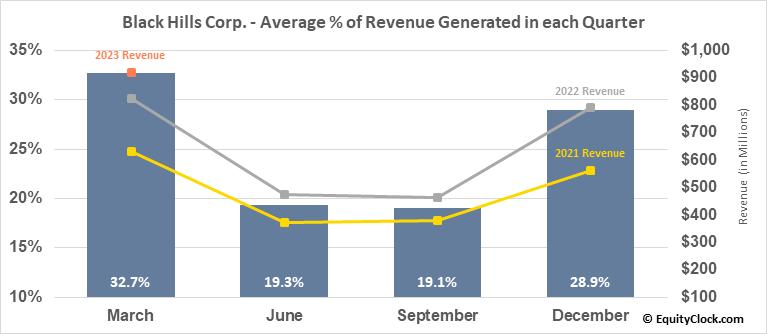 Black Hills Corp. (NYSE:BKH) Revenue Seasonality