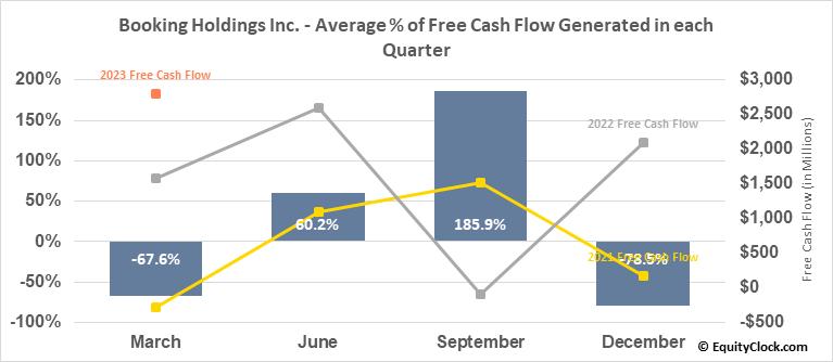 Booking Holdings Inc. (NASD:BKNG) Free Cash Flow Seasonality