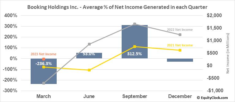 Booking Holdings Inc. (NASD:BKNG) Net Income Seasonality