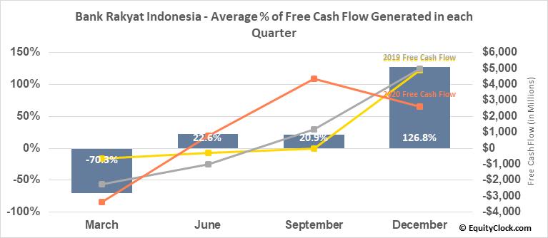 Bank Rakyat Indonesia (OTCMKT:BKRKY) Free Cash Flow Seasonality