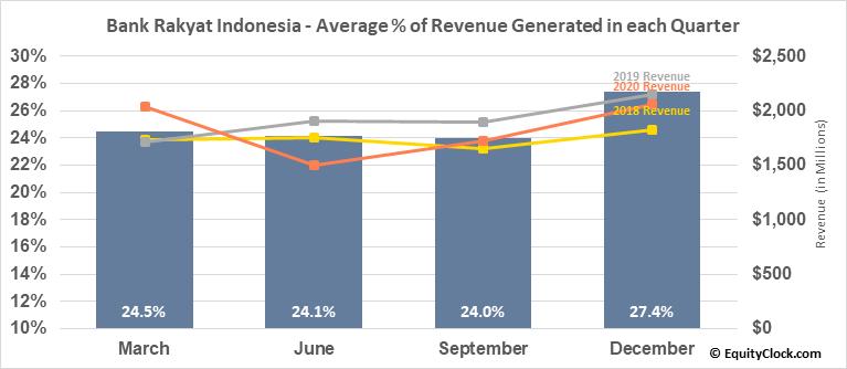 Bank Rakyat Indonesia (OTCMKT:BKRKY) Revenue Seasonality