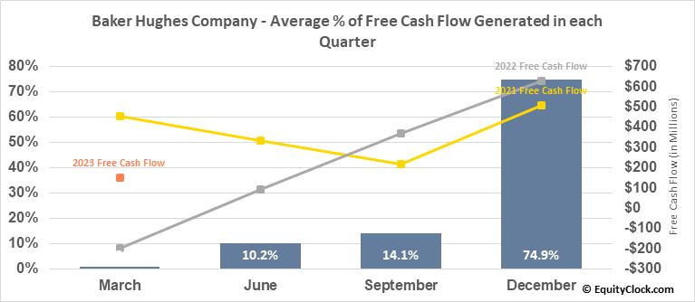 Baker Hughes Company (NYSE:BKR) Free Cash Flow Seasonality