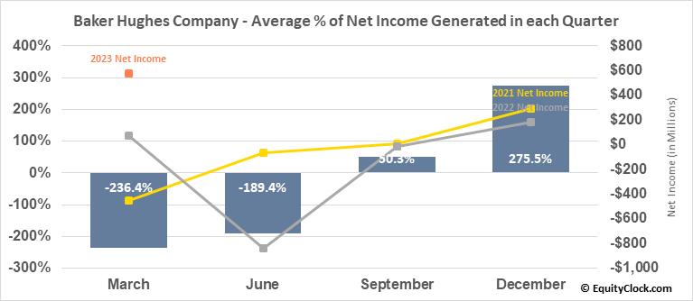 Baker Hughes Company (NYSE:BKR) Net Income Seasonality