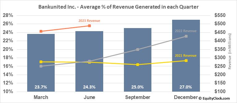 Bankunited Inc. (NYSE:BKU) Revenue Seasonality