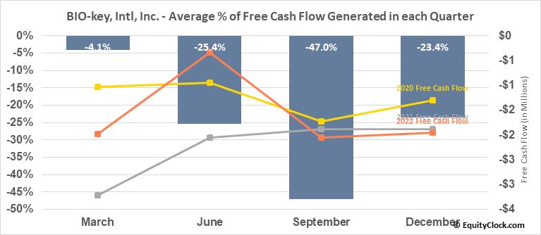 BIO-key, Intl, Inc. (NASD:BKYI) Free Cash Flow Seasonality