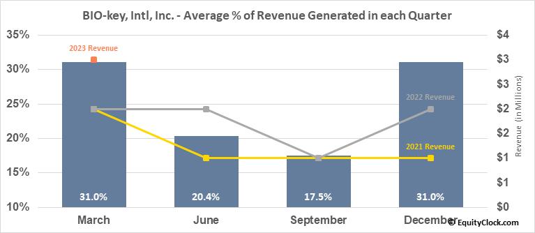 BIO-key, Intl, Inc. (NASD:BKYI) Revenue Seasonality