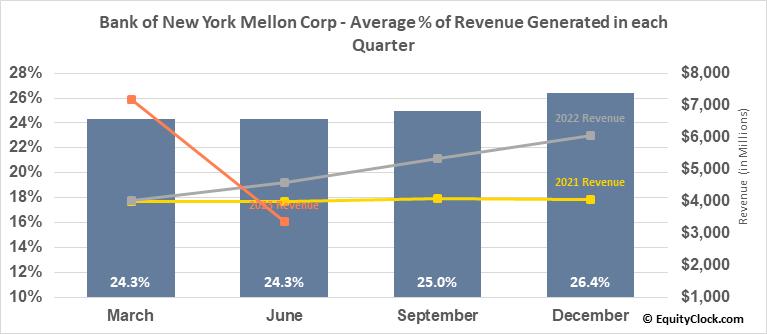 Bank of New York Mellon Corp (NYSE:BK) Revenue Seasonality