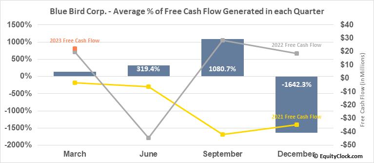 Blue Bird Corp. (NASD:BLBD) Free Cash Flow Seasonality