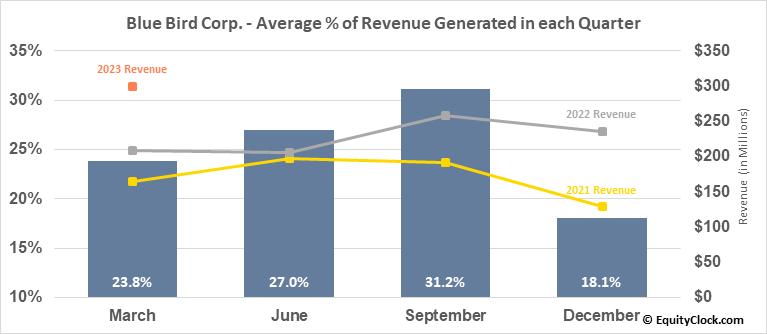 Blue Bird Corp. (NASD:BLBD) Revenue Seasonality