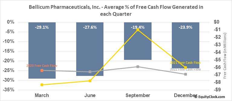 Bellicum Pharmaceuticals, Inc. (NASD:BLCM) Free Cash Flow Seasonality