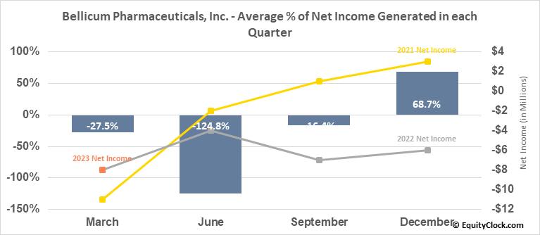 Bellicum Pharmaceuticals, Inc. (NASD:BLCM) Net Income Seasonality