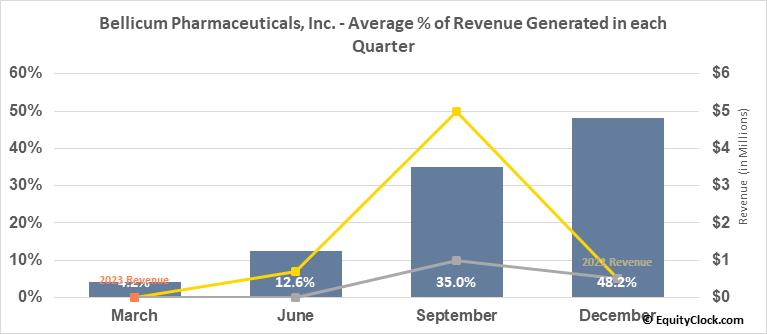 Bellicum Pharmaceuticals, Inc. (NASD:BLCM) Revenue Seasonality