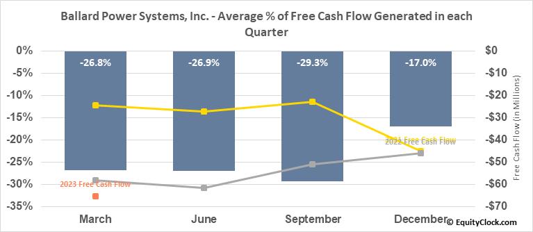 Ballard Power Systems, Inc. (TSE:BLDP.TO) Free Cash Flow Seasonality