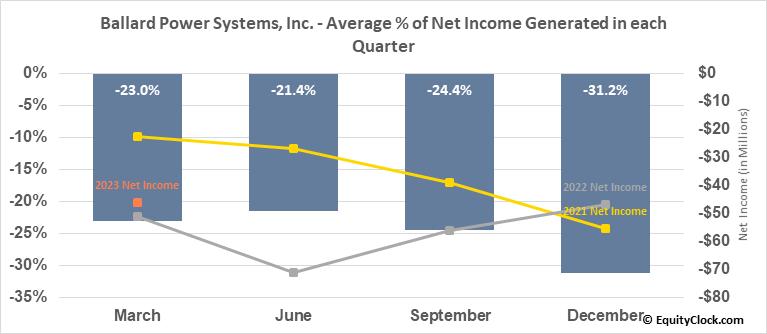 Ballard Power Systems, Inc. (TSE:BLDP.TO) Net Income Seasonality
