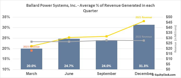 Ballard Power Systems, Inc. (TSE:BLDP.TO) Revenue Seasonality
