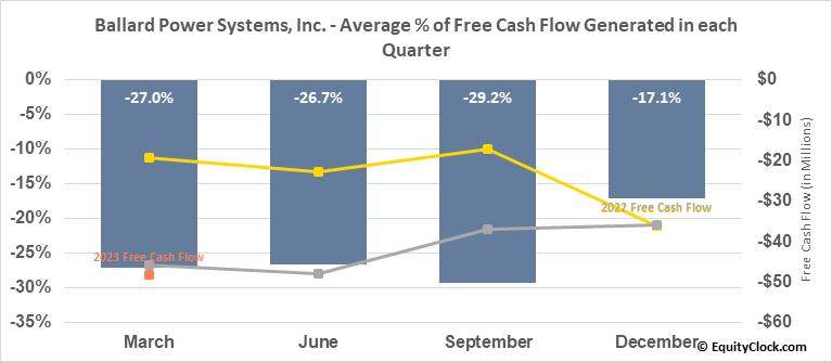 Ballard Power Systems, Inc. (NASD:BLDP) Free Cash Flow Seasonality
