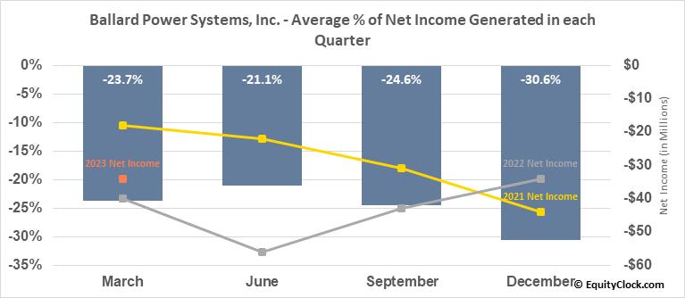 Ballard Power Systems, Inc. (NASD:BLDP) Net Income Seasonality