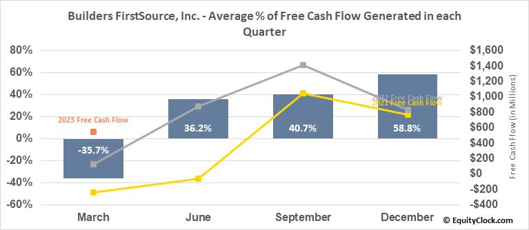 Builders FirstSource, Inc. (NASD:BLDR) Free Cash Flow Seasonality