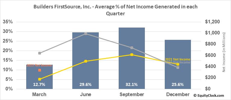 Builders FirstSource, Inc. (NASD:BLDR) Net Income Seasonality