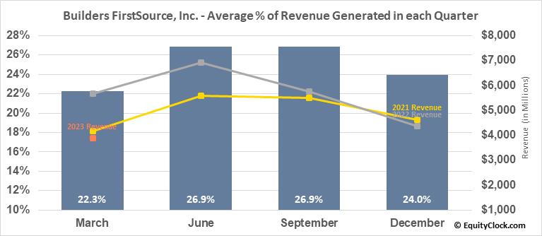 Builders FirstSource, Inc. (NASD:BLDR) Revenue Seasonality