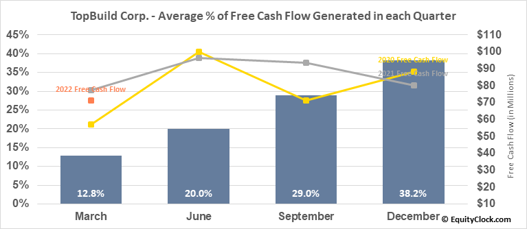 TopBuild Corp. (NYSE:BLD) Free Cash Flow Seasonality