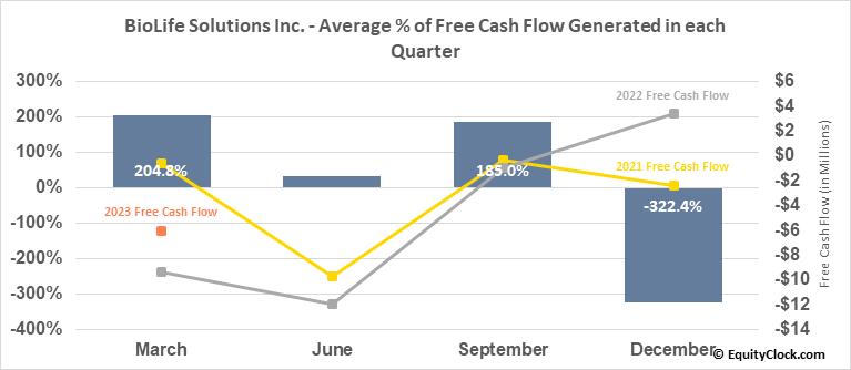 BioLife Solutions Inc. (NASD:BLFS) Free Cash Flow Seasonality