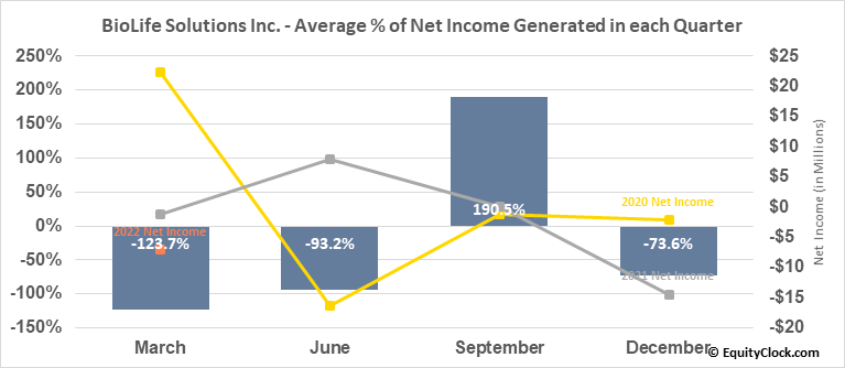 BioLife Solutions Inc. (NASD:BLFS) Net Income Seasonality