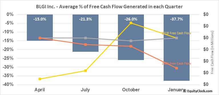 BLGI Inc. (OTCMKT:BLGI) Free Cash Flow Seasonality