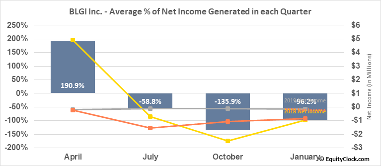 BLGI Inc. (OTCMKT:BLGI) Net Income Seasonality