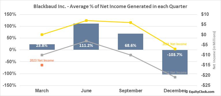Blackbaud Inc. (NASD:BLKB) Net Income Seasonality