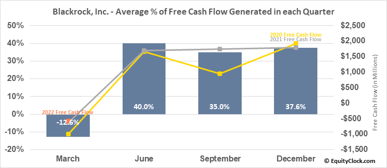 Blackrock, Inc. (NYSE:BLK) Free Cash Flow Seasonality