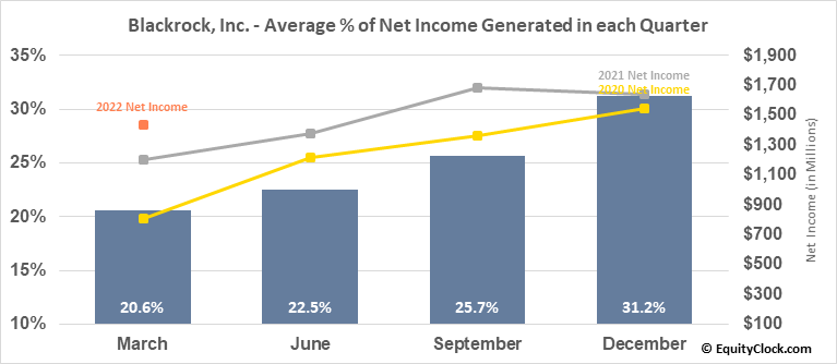 Blackrock, Inc. (NYSE:BLK) Net Income Seasonality