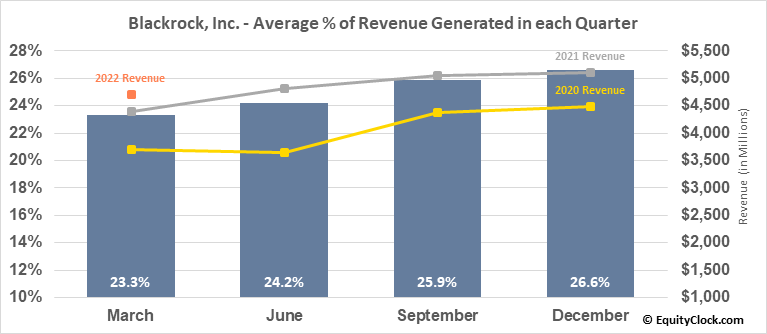 Blackrock, Inc. (NYSE:BLK) Revenue Seasonality